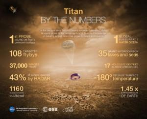 Infografika na temat Tytana / Credits: ESA