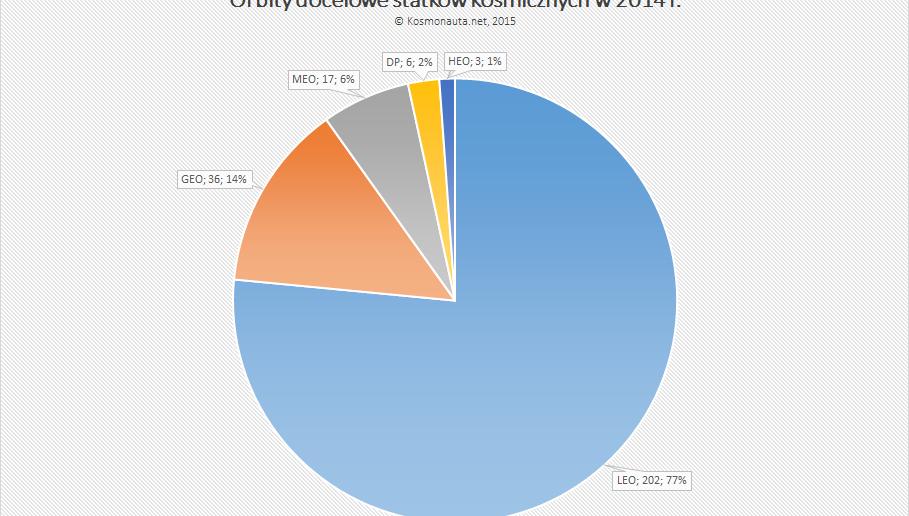 Orbity docelowe statków kosmicznych w 2014 roku