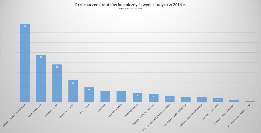 Przeznaczenie satelitów wyniesionych w 2014 r.
