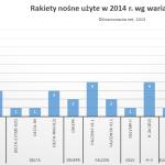 Warianty i typy rakiet nośnych używanych w roku 2014