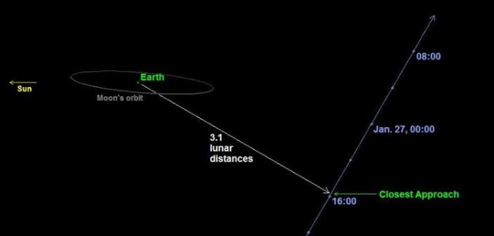 Trasa przelotu 2004 BL86 względem Ziemi i Księżyca / Credits - NASA