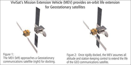 Koncepcja działania MEV / Credits - ViviSat Systems