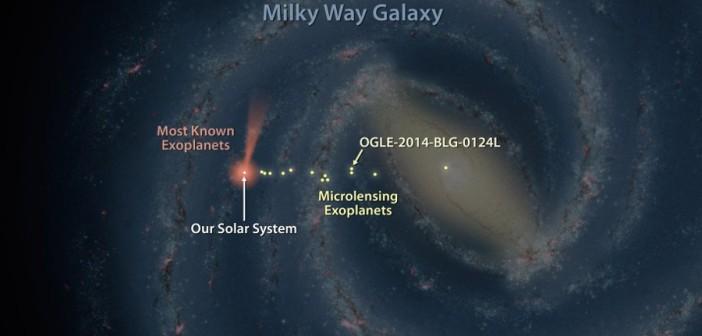 Lokalizacja odkrytych egzoplanet wraz z zaznaczeniem tych bardziej odległych od Układu Słonecznego, w tym OGLE-2014-BLG-0124L / Credits - NASA/JPL-Caltech