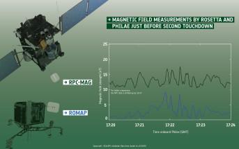 Pomiary pola magnetycznego komety 67P wykonane przez instrumenty RPC-MAG i ROMAP sond Rosetta i Philae / Credit: ESA/Data: Auster et al. (2015)/Spacecraft: ESA/ATG medialab