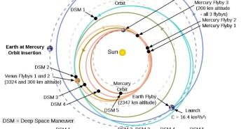 Trajektoria lotu sondy MESSENGER od startu w 2004 roku do wejścia na orbitę Merkurego w 2011 roku / Credits - NASA
