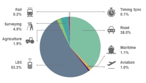 Skumulowane źródła dochodów w segmencie GNSS w latach 2013-2023 / Credits: GNSS Market Report 2015