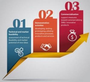 161 europejskich firm z 23 państw zostało wyłonionych do wsparcia w ramach ostatniej rundy Fazy 1 SME Instrument w programie Horyzont 2020. Każdy projekt otrzymał wsparcie w wysokości 50 tys. euro na przeprowadzenie studium wykonalności. Źródło: European Commission