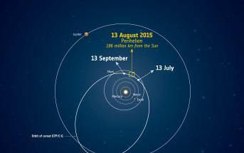 Peryhelium komety 67P, które nastąpiło w lipcu 2015 roku / Credits - ESA