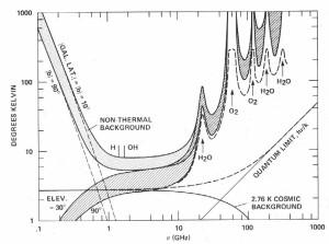 """Zakres fal radiowych od 0,1 do 1000 GHz. Zakres od 1 do 10 GHz jest naturalnie """"cichy"""" we Wszechświecie / Credits - """"TerrestrialMicrowaveWindow"""" by Philip Morrison, John Billingham, John Wolfe - NASA report SP-419 SETI: The Search for Extraterrestrial Intelligence. Licensed under Public Domain via Wikimedia Commons"""