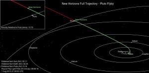 Trajektoria lotu sondy New Horizons (sierpień 2015) / Credits - NASA, JPL