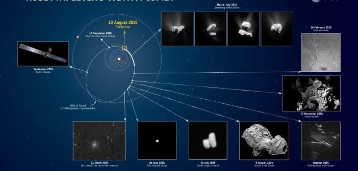 Rok sondy Rosetta na orbicie komety 67P/Czuriumow-Gierasimienko. Credits: ESA