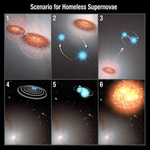 Proces powstawania supernowych poza swoimi galaktykami. 1. Dwie galaktyki łączą się, przy czym zachodzi wiele gwałtownych procesów. 2. i 3. Białe karły z układów podwójnych, które znajdą się zbyt blisko łączących się czarnych dziur, zostają grawitacyjnie wyrzucone z galaktyki. 4. Orbita białych karłów destabilizuje się przez dodatkowy zastrzyk energii przy wyrzuceniu z galaktyki. 5. Dochodzi do kolizji gwiazd. 6. Powstaje supernowa, daleko poza centrum galaktyki. Credits: NASA, ESA, and P. Jeffries and A. Feild (STScI)