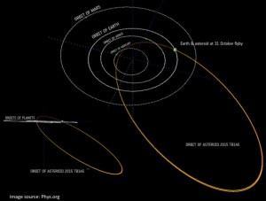 Orbita 2015 TB145 / Credits - phys.org
