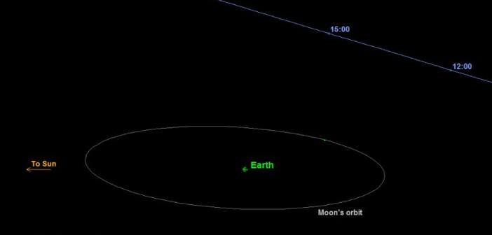 Przelot 2015 TB145 względem ZIemi i Księżyca / Credits - JPL, NASA