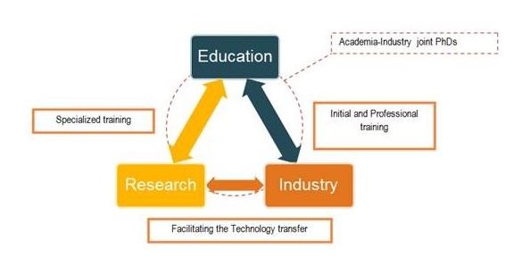 Grafika przedstawiająca koncepcje projektu / Źródło: http://www.eknot.polito.it/home.aspx