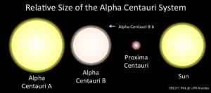 Porównanie rozmiarów składników Alfa Centauri i Słońca / Credit: PHL @ UFR Arecibo