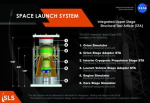 Schemat przedstawiający rozkład modułów składających się na górną część rakiety SLS. Po wytworzeniu wszystkie moduły zostaną złożone i przetestowane (pod koniec 2016 roku) w ośrodku Marshall Space Flight Center agencji NASA / Źródło: NASA/MSFC