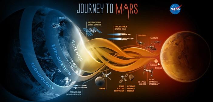 Flexible Path ku planecie Mars - jedna z grafik NASA / Credits - NASA