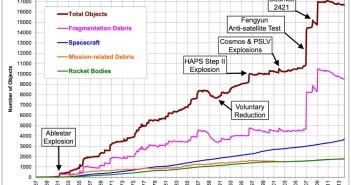Populacja śmieci kosmicznych do połowy 2014 roku / Credits - NASA, Mika McKinnon