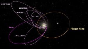 Sześć najbardziej odległych obiektów znanych nam obecnie w Układzie Słonecznym posiada orbity zrównane w jednym kierunku. W aspekcie rzeczywistości trójwymiarowej również zachodzi bardzo zbliżone nachylenie wszystkich obiektów względem płaszczyzny Układu Słonecznego. Równowagę tę sytuacji zapewniać może planeta o masie 10 Ziemi / Źródło: Caltech/R. Hurt (IPAC)