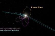 Sześć najbardziej odległych obiektów znanych nam obecnie w Układzie Słonecznym posiada orbity zrównane w jednym kierunku (kolor magenta). Występowanie takiego układu, a także obiektów z Pasa Kuipera o prostopadle nachylonych orbitach względem płaszczyzny Układu Słonecznego (kolor niebieski), tłumaczy bardzo dobrze występowanie masywnego obiektu planetarnego (kolor żółty) / Źródło: Caltech/R. Hurt (IPAC)