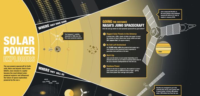 Misja Juno jest najdłuższą misją, opierającą się na panelach słonecznych, do wytwarzania energii elektrycznej / Źródło: NASA