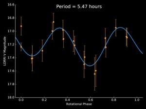 Wykres zmiany jasności 1994 JR1 / Credits - NASA/JHUAPL/SwRI