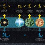 Grafika prezentująca równanie Drake'a (górna część) i interpretacja w pracy Franka i Sullivana / Credits - University of Rochester