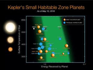 Nowe małe planety pozasłoneczne (kolor brązowy) z najnowszego odkrycia Keplera, które leżą blisko lub w ekosferze swych gwiazd / Credits - NASA Ames/N. Batalha and W. Stenzel