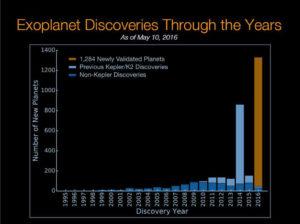 Odkrycia egzoplanet w ostatnich latach - na brązowo zaznaczono najnowsze ogłoszenie / Credits - NASA Ames/W. Stenzel; Princeton University/T. Morton