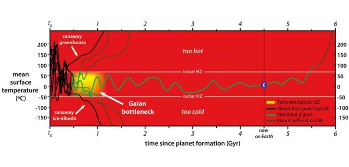 """W ciągu pierwszego miliarda lat warunki na wielu planetach mogą okazać się zbyt gorące lub zbyt zimne do utrzymania życia. W niektórych przypadkach może to oznaczać wymarcie """"młodego"""" życia na planecie / Credits - Chopra & Lineweaver (2016)"""