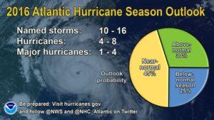 Prognoza na tegoroczny sezon huraganów na Atlantyku / Credits - NOAA