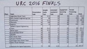 Końcowa punktacja URC 2016 / Credits - URC