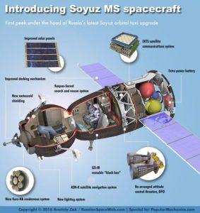 Grafika ukazująca zmodernizowane elementy Sojuza MS / Credits: Anatolij Zak, Russianspaceweb.com, Popularmechanics.com