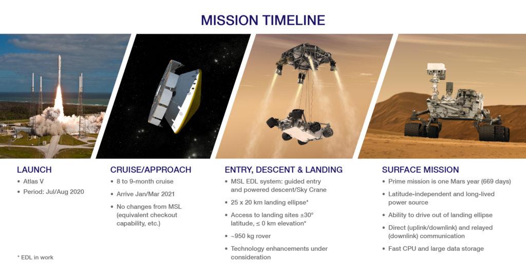 Plan przebiegu misji Mars 2020 / Credit: NASA, JPL