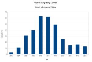 Komety odkryte przez Polaków w ramach Sungrazing Comets - lata 2006 - 2016 / Credits - Michał Kusiak