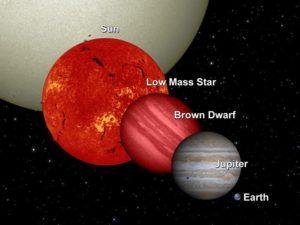 Porównanie wielkości małych obiektów gwiazdowych i nie-gwiazdowych (Słońce nie jest w skali, w rzeczywistości byłoby większe) / Credits - NASA/JPL-Caltech/UCB