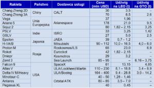 Porównanie cen różnych rakiet nośnych - 2015 rok / Opracowanie - Jan Szturc na podstawie raportu GAO