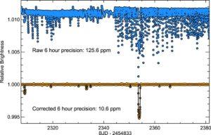 Charakterystyka tranzytów egzoplanet układu HIP 41378 / Credits - Vanderburg et al. 2016