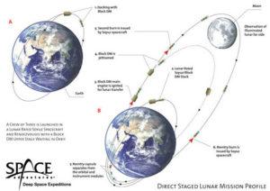 Profil misji wokółksiężycowej / Credits: Space Adventures
