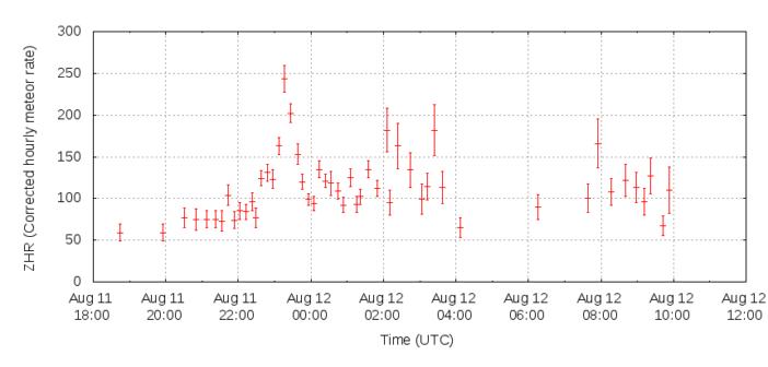 Wstępne raporty obserwacyjne dla dwóch nocy maksimum Perseidów w 2016 roku / Credits - International Meteor Organization