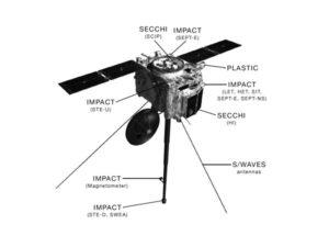 Wygląd sond STEREO / Credits - NASA