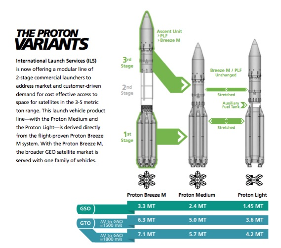 Proponowane nowe wersje rakiety Proton (grafika z 2016 roku) / Credits - ILS
