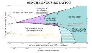 Warunki potrzebne by woda w stanie ciekłym lub stałym mogła zaistnieć na Proximie b (w przypadku obrotu synchronicznego) / Credits - Turbet et al.