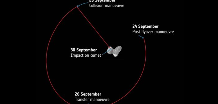 Trajektoria podejścia do lądowania sondy Rosetta / Credits - ESA