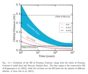 Zmiana ekosfery wokół Proximy Centauri i porównanie z (obecną) orbita Proximy b / Credits - Barnes et al.
