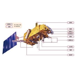 Rozmieszczenie instrumentów na satelitach serii MetOp / Credit: Airbus D&S, EUMETSAT