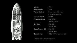 Pojazd załogowy ITS / Credits - SpaceX