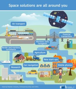 Grafika prezentująca korzyści płynące z sektora kosmicznego / Credits - Komisja Europejska