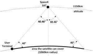 Schemat pokrycia terenu przez satelity konstelacji SpaceX / Źródło: SpaceX